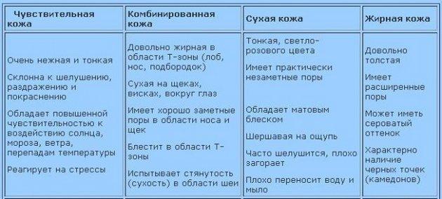 Таблица критериев типов кожи