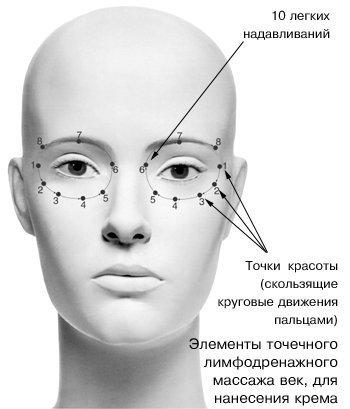 Схема нанесения крема на область вокруг глаз